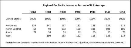 regional-per-capita-incom